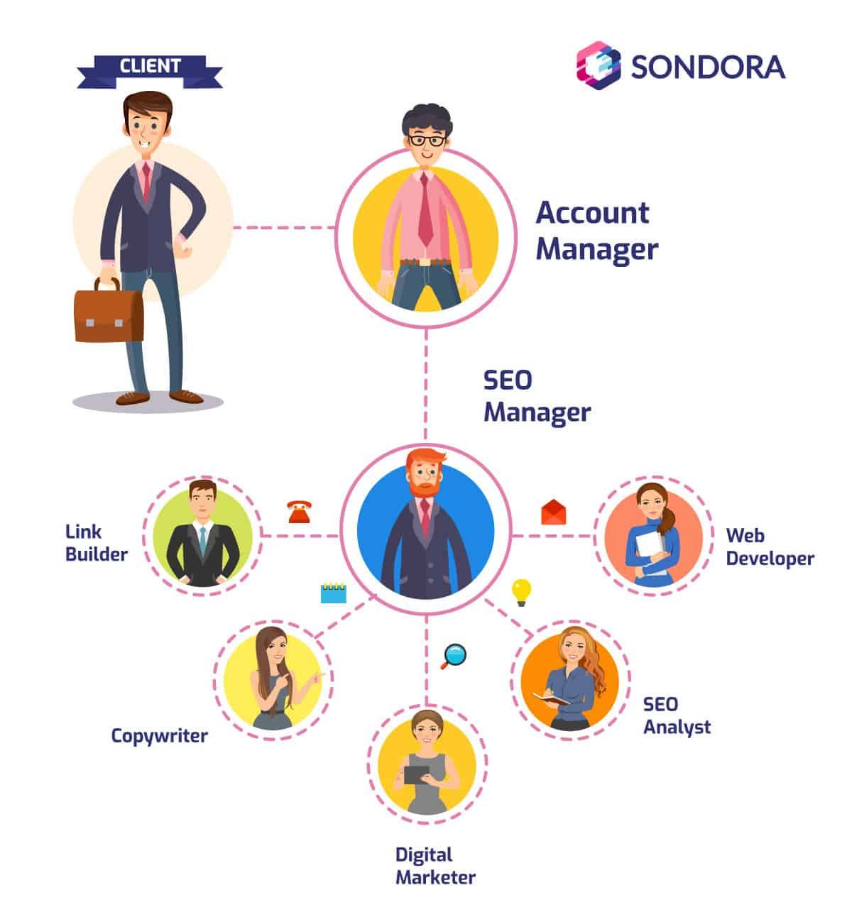 Here is how we structure our multilingual organic SEO agency squad at SONDORA MARKETING
