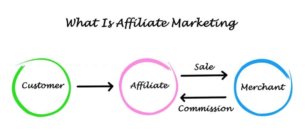 Affiliate Marketing in Fashion Business