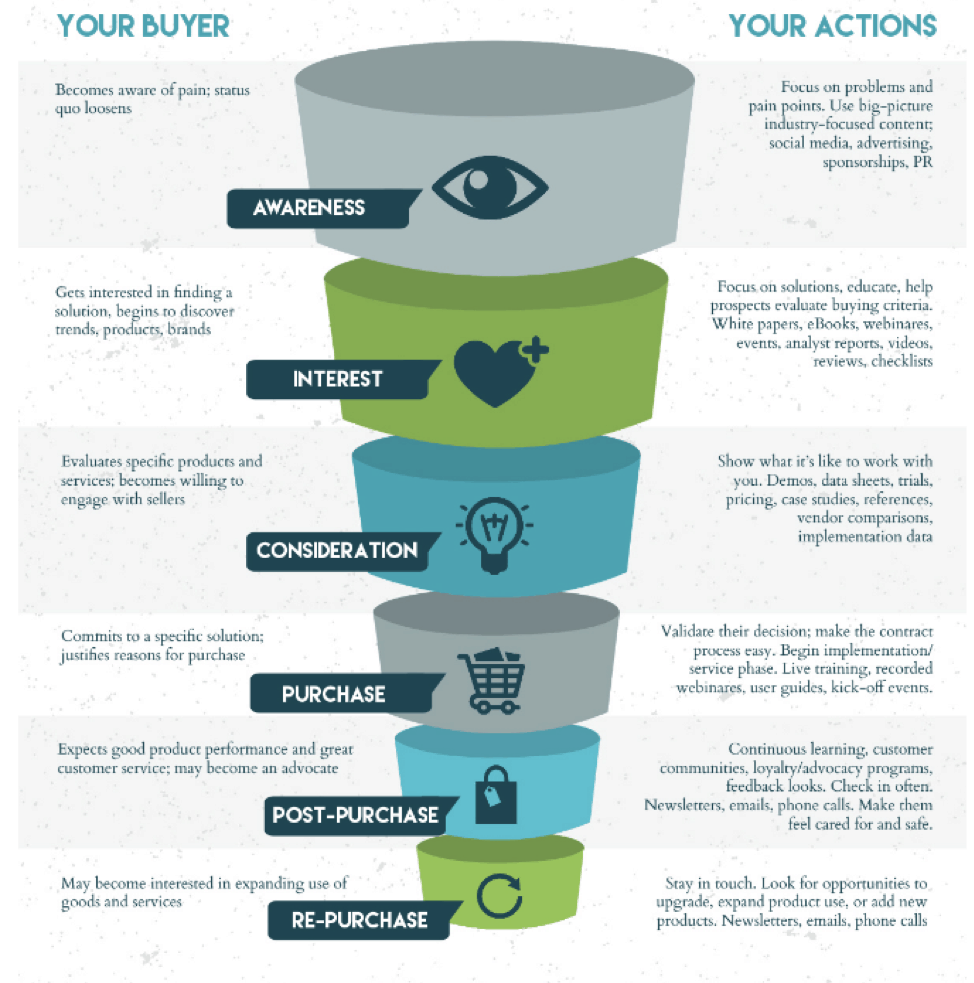 The full inbound sales journey full