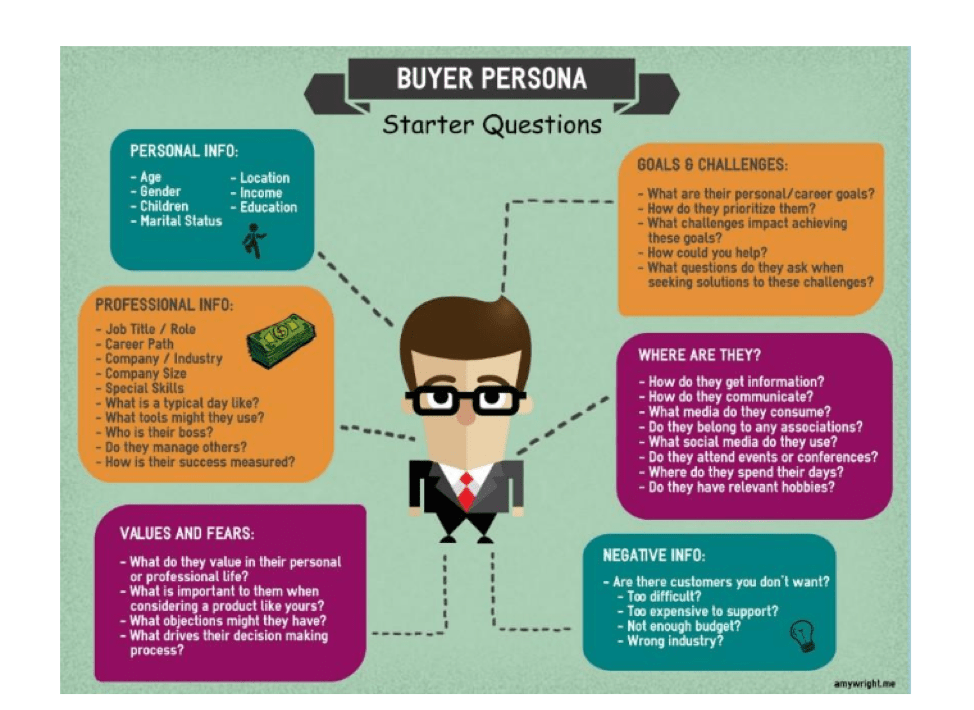 Steps to creating a buyer persona
