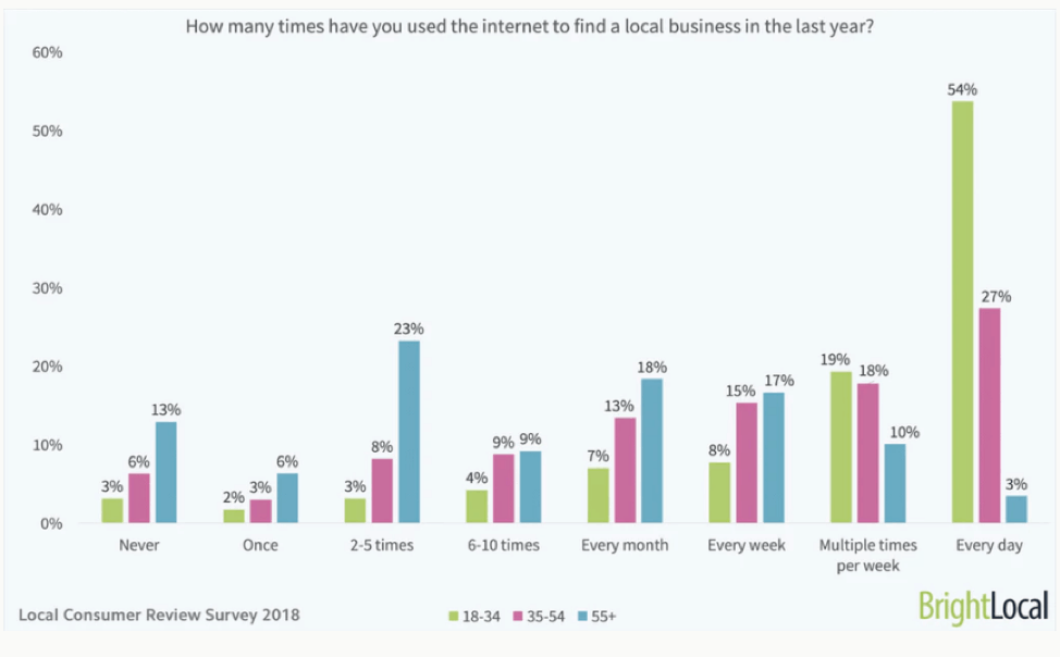 internet search statistics to find local businesses